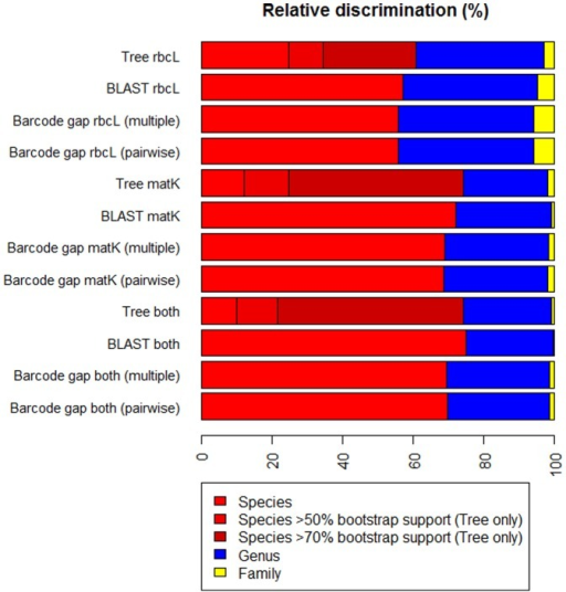 Ability of the DNA barcode markers rbcL and matK to discriminate the Welsh flora.Discrimination (%) at species, genus and family level for rbcL, matK and both markers combined using monophyletic groups in Neighbour-Joining trees (Tree), BLASTn searches (BLAST) and barcode gap analysis using pairwise (Barcode gap pairwise) and multiple alignments (Barcode gap multiple). Species level discrimination for monophyletic groups in Neighbour-Joining trees is divided into bootstrap support values of 'any', >50% and >70% based on 1000 bootstrap replicates. Discrimination uses 808 species for which multiple individuals were DNA barcoded for both rbcL and matK. Species with single sequences were included in the analyses as sources of discrimination failure. For a complete list of which species can be discriminated using the different methods see Dataset S3.