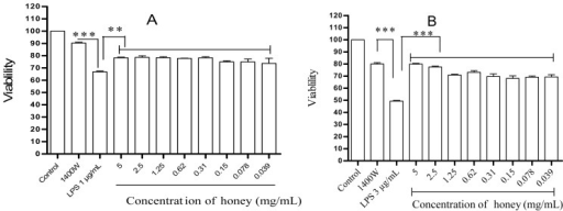 Cytoprotective effect of honey against LPS/IFN-γ-induced cytotoxicity. RAW 264.7 cells were incubated with either 1 μg/mL LPS and 35 ng/mL IFN-γ (A) or 3 μg/mL LPS and 35 ng/mL IFN-γ (B), and with various concentrations of honey or 100 μM of the iNOS inhibitor 1400W. The negative control was completely untreated (control), and the positive control was treated only with LPS/IFN-γ (LPS). After 24 h incubation, cell viability was determined using an MTT assay. *** p < 0.001 and ** p < 0.003 indicate significant differences compared with the LPS/IFN-γ group.