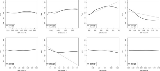 partial dependence plots of additive gbms for the emg robotic control data the gray line