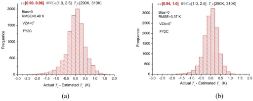 Histogram of the difference between the actual and estimated Ts for the subrange with LST varying from 290 K to 310 K, and WVC from 1.0 g/cm2 to 2.5 g/cm2. (a) for ε ∈ [0.90, 0.96] and (b) for ε ∈ [0.94, 1.0].