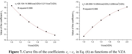 Curve fits of the coefficients c1 − c2 in Eq. (6) as functions of the VZA