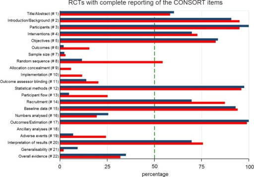 Percentage of RCTs with complete reporting of the CONSORT items. # and number in parentheses refer to the item number. Green dash in the figure indicates a reference line of 50%. Blue and red bar represent the percentages of randomised controlled trials (RCTs) with complete reporting in the early and late periods, respectively.