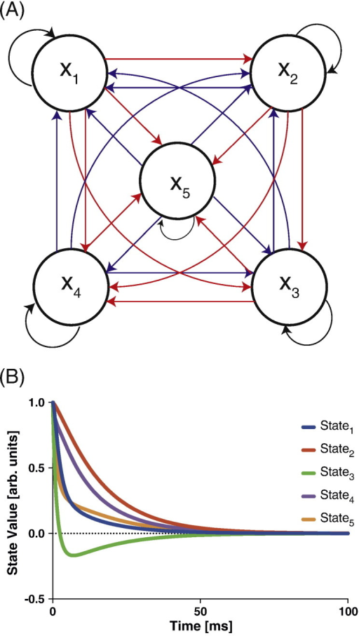 Linear System (A) The 5-dimensional state-space model and (B) the linear evolution of its eigenstates.