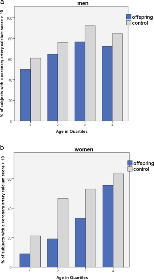 The percentage of subjects for men (a) and women (b) with calcium scores >10 for quartile age categories within each group. Age groups were divided by comparable numbers of 55–58 subjects in each quartile group. Quartile mean ages for groups in men (a) are as follows: group 1 aged 48.7–62.8 years, mean age 58.8 years; group 2 aged 62.9–67.1 years, mean age 64.9 years; group 3 aged 67.2–71.1 years, mean age 69.0 years; and group 4 aged 71.2–84.4 years, mean age 75.2 years. Quartile mean ages for groups in women (b) are as follows: group 1 aged 45.5–61.0 years, mean age 56.3 years; group 2 aged 61.1–64.9 years, mean age 62.8 years; group 3 aged 65.0–68.8 years, mean age 66.9 years; and group 4 aged 68.9–81.6 years, mean age 72.4 years. In all age groups, for men and women, the percentage individuals with calcium score >10 was lower for offspring of long-lived parents than for controls. Also, the percentage calcium scores >10 increase with age. The figures suggest that offspring are biologically younger for their age as compared to age-matched controls