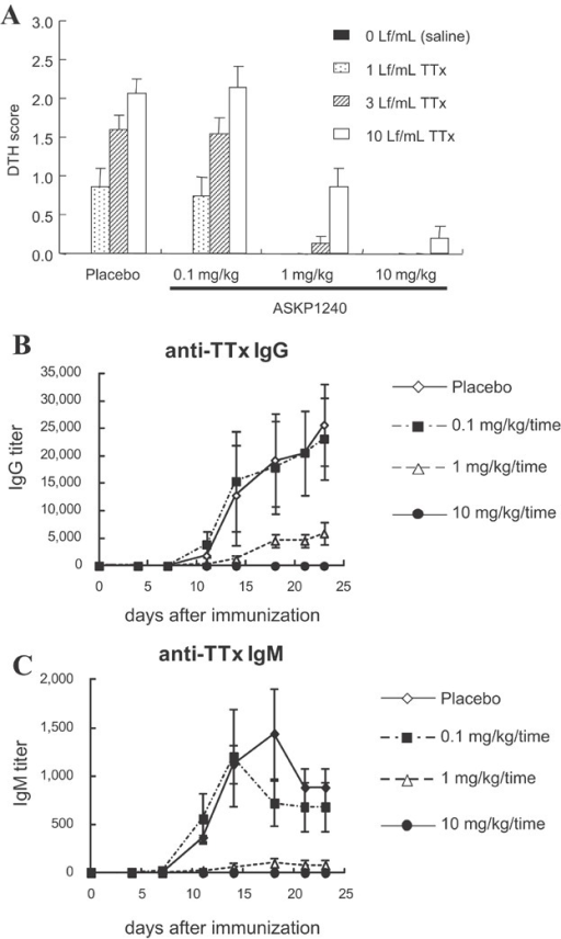 Inhibition of DTH reactions and antibody productions in vivo. (A) Animals were immunized once with TTx on day 0 and challenged with injections into the thoracic skin of serially diluted TTx on day 21. ASKP1240 or placebo was administered intravenously on days 0, 7 and 14. At 48 h after challenge, skin reactions at the injection site were scored as described in the Materials and Methods section. The DTH scores are expressed as the mean ± SE of five individuals. (B, C) Animals were immunized once with TTx on day 0 and blood samples were obtained twice per week for serum titration. Anti-TTx IgG (B) and anti-TTx IgM (C) titers were measured by ELISA. The IgG and IgM titers are expressed as the means ± SE of five individuals. DTH, delayed-type hypersensitivity; ELISA, enzyme-linked immunosorbent assay; TTx, tetanus toxoid.