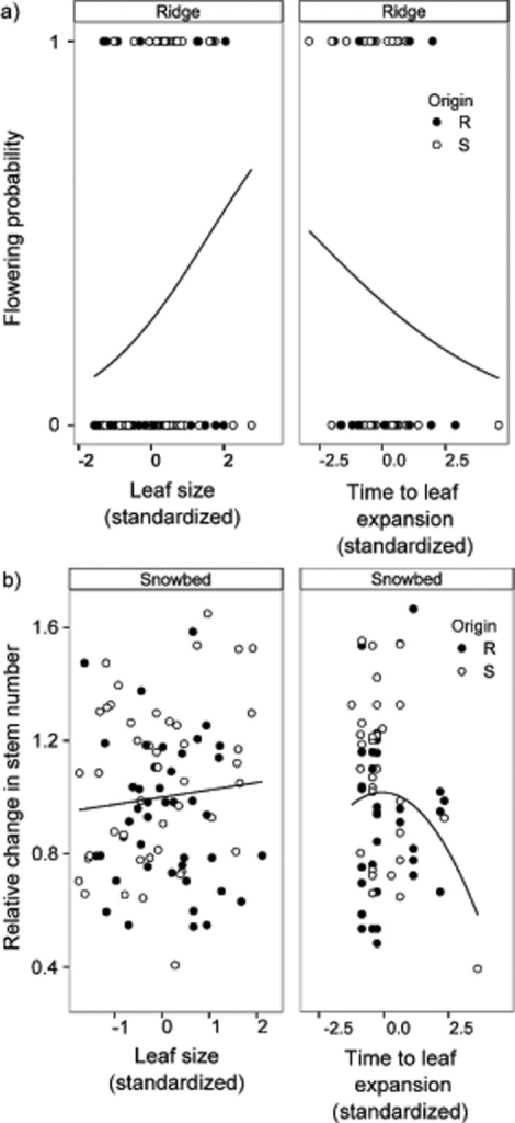 Significant linear and quadratic selection gradients using a) a proxy for sexual reproductive fitness (flowering probability) and b) a proxy for clonal reproductive fitness (relative change in stem number from 2012 to 2013) of Salix herbacea turfs growing in ridge and snowbed microhabitat sites (panels).Turfs originating from ridges (R) are marked with solid lines and filled circles, turfs originating from snowbeds (S) with dashed lines and open circles.