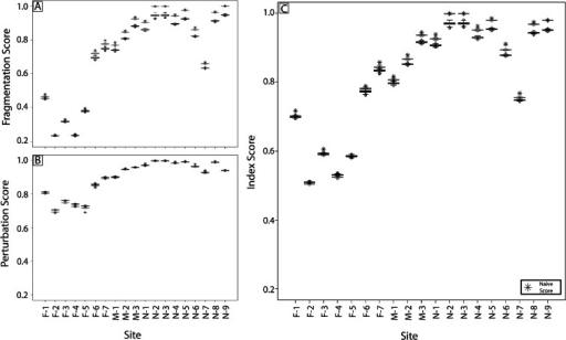 Naive data (stars) and distribution boxplots of simulated fragmentation (a), perturbation (b) scores averaged from the buffer and floodplain results, and index (c) scores with 10 % autocorrelation filters (black) and 20 % autocorrelation filters (gray)