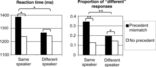 "Behavioral responses; RT (left) and choice responses (""different"" or ""same"" picture; right). *P < 0.05; **P < 0.001."