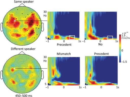 Time-frequency representations. Effects were found in theta (4–6 Hz) between 350 and 650 ms, only for the precedent effect within the same-speaker condition (top row), but not within the different-speaker condition (bottom row). Colors in the topographical plots on the left indicate differences in power (precedent mismatch minus no precedent), relative to a baseline time window (−1000 to −800 ms, just before display of the picture). Channels participating in the significant cluster in a representative time window (450–500 ms) are indicated by black dots. White circles indicate the channel shown in the 4 time-frequency plots on the right, showing power, relative to the baseline time window for each of the 4 conditions. White squares indicate the location of the effect in time and frequencies. Results for alpha and gamma frequencies are reported in Supplementary Figure S1.