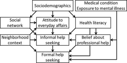 Relationship between individual and neighbourhood factors and help-seeking intentions for mental illness (hypothesis model).