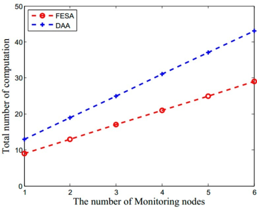 The total number of computations (which includes the computations of encryption, decryption and MACs) versus the number of network monitoring nodes for FESA and DAA.