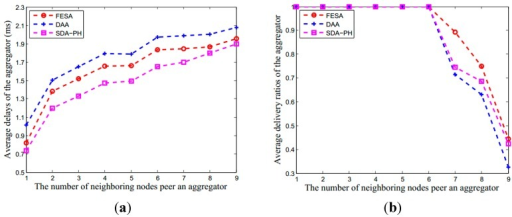 The performance in aggregator under DAA, SDA-PH and our scheme. Although it is more complex using FHE, the performance of our scheme is also better than other two schemes. (a) The average delay of aggregator; (b) The average delivery ratios of the aggregator; (c) The average throughput of the aggregator. In (b), when there are less than seven neighboring nodes forward data to an aggregator at the same time, the average data delivery ratios of the aggregator are close to 1.
