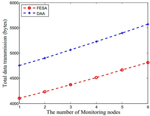 The impact of monitoring nodes on the communication overhead for FESA and DAA.
