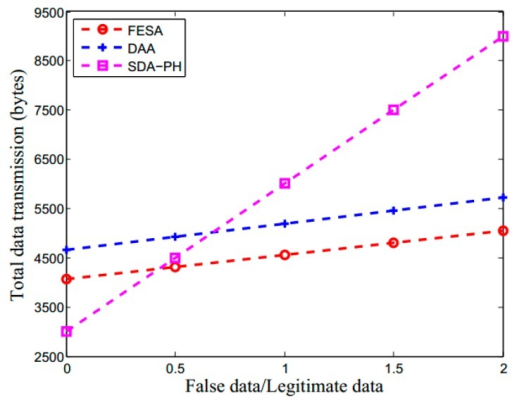 The total data transmission for FESA, DAA and SDA-PH, where in FESA and DAA detect false data during data aggregation and forwarding while SDA-PH detects only in BS.
