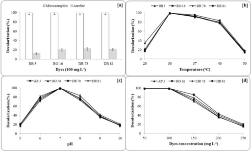 Effect of [a] Microaerophilic and shaking incubation, [b] incubation temperature, [c] initial broth pH and [d] dyes concentration on decolorization of azo dyes by bacterial consortium. Decolorization was measured after 30 h for RB5, 12 h for RO 16, 18 h for DR 78 and 24 h for DR 81. Data points indicate the mean of three independent replicates, standard error of mean is indicated by error bars.