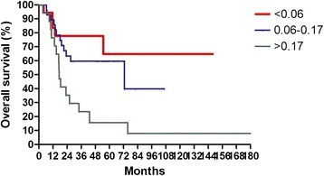 Overall survival according to lymph nodes ratio for 63 lymph node-positive patients