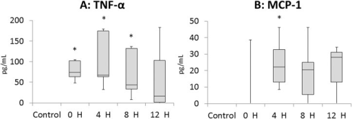 Inflammatory protein concentration in fetal plasma measured with ELISA.H: hours after induction of EVE therapy. Data are presented as box plots with the group median, with whiskers representing maximum and minimum values. Fig 3A shows the data for TNF-α and Fig 3B shows the data for MCP-1. Significant differences vs. value for Control group are indicated: *, p<0.05.