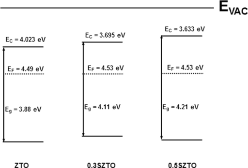 Calculated Band Alignment Energy Diagrams Indicating Th Open I