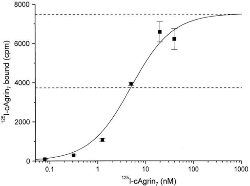 Binding of agrin to laminin-1 is of high affinity. Doseresponse curve of the binding of 125I-cAgrin7 to laminin-1. Halfmaximal binding was reached at ∼5 nM, suggesting a rather  strong binding of agrin to laminin-1. The binding curve shown results from one representative experiment. Background values  (BSA-coated wells) are subtracted from each data point. Values  shown are the mean ± SEM from three measurements.