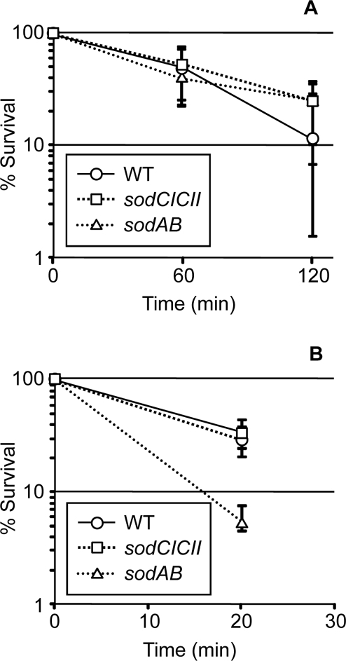 Effect of sod mutations on survival in cells exposed to exogenous reactive oxygen species.A) From triplicate cultures, 0.25 mM hypoxanthine with or without 0.1 u/ml xanthine oxidase was added to ∼106 cfu/ml of cells in PBS. Colony forming units were determined at the indicated time points. The cfu of untreated samples remained essentially constant throughout the experiment. The viable count of the treated sample is compared to untreated sample at each time point. B) Triplicate mid-log cultures in LB 0.2% glucose were split and 2.5 mM H2O2 was added to one half. Colony forming units were determined and compared to untreated sample at each time point as above. The cfu of untreated samples increased only slightly during the experiment. The mean and range are plotted for each experiment. Strains used: 14028, JS456, JS831.
