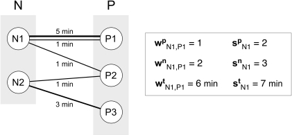 Schematic representation of detected contacts among 2 nurses (N1, N2) and 3 patients (P1, P2, P3) and corresponding measured quantities.Each individual is represented by a node and a link corresponds to a contact established between two individuals. The width of the link is a measure of the duration of the contact, also indicated explicitly in terms of minutes. Multiple links can occur between two individuals, as highlighted in the pair N1-P1, indicating a contact of frequency larger than 1. The quantities introduced in the Materials and Methods section are calculated for the pair of individuals N1 and P1. The pair established one contact  with frequency equal to two  for a total duration of six minutes . By taking into account all interactions, individual N1 has established three contacts , two of which were distinct contacts , for a total duration of contacts equal to seven minutes .