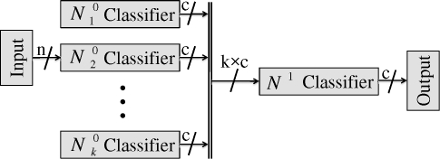 Block Diagram Of Combined Neural Networks Stacked Gene Open I