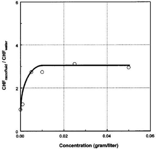 Graph illustrating CHFnanofluids/CHFwater at different concentrations (g/l) of nanoparticles [4].