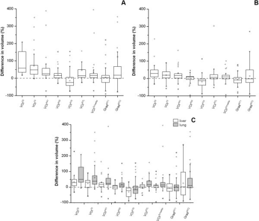 Box-and-whisker plots of the percentage differences between measured volumes derived from SUV and Patlak images. Box-and-whisker plots of the percentage differences between measured volumes derived from SUV and Patlak images for different tumor delineation methods in (A) NSCLC and (B) GI cancer, and (C) the pooled data from both studies specified per location, i.e., the liver and the lung. The median is the horizontal line between the lower (first) and upper (third) quartiles. Empty square represents the average value, cross, the minimum and maximum values, and filled left-pointing pointer, the number of statistical outliers. The percentage difference was defined as .