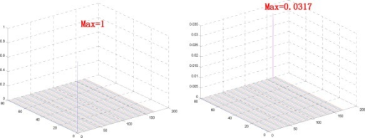 POC measure. Left: r(x, y) of two same finger-vein images. Right: r(x, y) of two finger-vein images from different classes.
