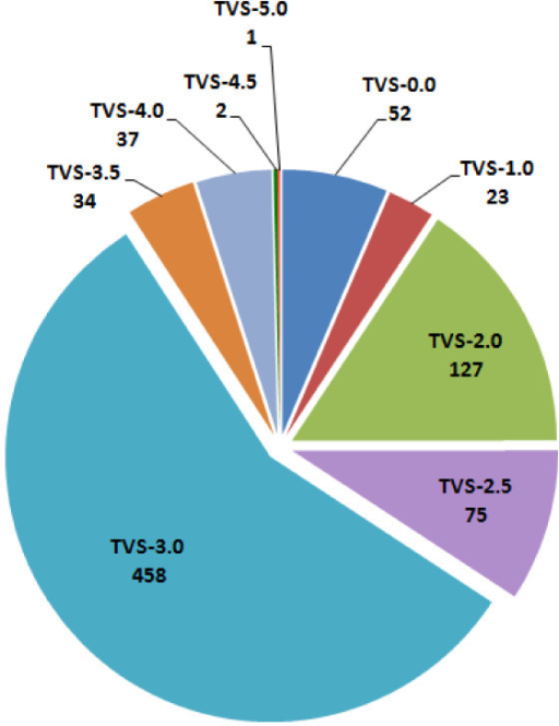 Distribution Of Tvs The Pie Chart Shows The Distributi Open I