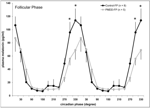 Circadian variation of plasma melatonin during the follicular phase in PMDD women and an expanded group of controls.†* indicates significant differences between controls and PMDD women (P<.05). Data are double-plotted for illustration purposes. Values are mean ± SEM. † This figure presents FP data from the 5 control participants and 5 PMDD participants included in Figure 1, but the control group is supplemented by data from 3 other young healthy women who were studied under constant conditions in unrelated experiments. This larger group of 8 controls was compared to the 5 PMDD women of the current study during the FP in an attempt to increase sample size and further confirm results from our baseline group comparisons.