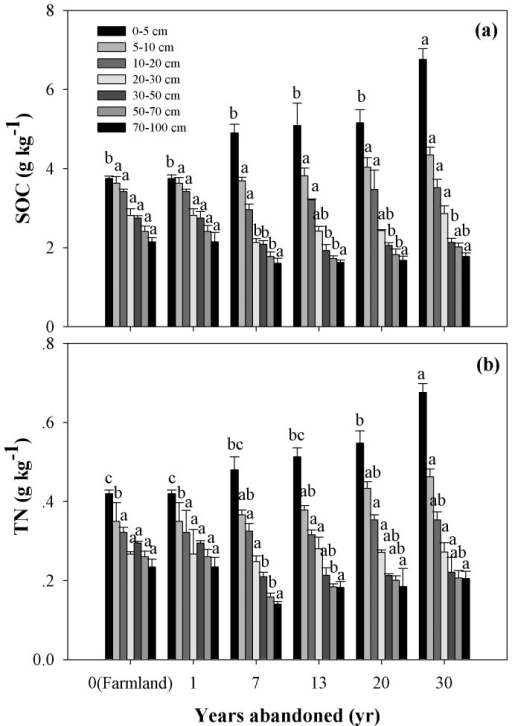 SOC and TN dynamics for seven soil layers of 0–100 cm following the conversion of farmland to grassland.Values are in the form of Mean ± SE and the sample size n = 5. Different lower-case letters above the bars mean significant differences in the same soil layers among abandoned land in different years (P<0.05).