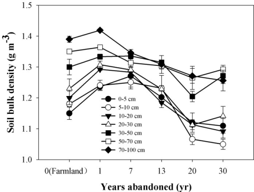 Dynamics of soil bulk density in 0–100 cm soil depth following the conversion of farmland to grassland.Values are in the form of Mean ± SE and the sample size n = 5.
