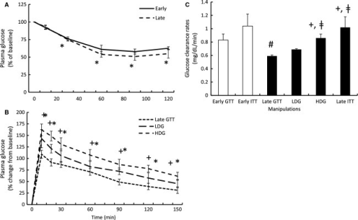 Mean (±SE) plasma glucose (A) in response to early (n = 5) and late insulin infusions (n = 5), (B) in response to low- (LDG; n = 3) and high-dose (HDG; n = 4) glucagon-like peptide-1 (GLP-1) infusions plasma (GLP-1), and (C) the resulting glucose clearance rates (K) in response to the exogenous infusions. #denotes significantly (P < 0.05) different from early fasting; *denotes significantly (P < 0.05) different from baseline (T0); †denotes significantly (P < 0.05) different from late-fasting GTT; ‡denotes significantly (P < 0.05) different from LDG. Late GTT glucose, and early and late glucose clearance values adapted from (Viscarra et al. 2011a).