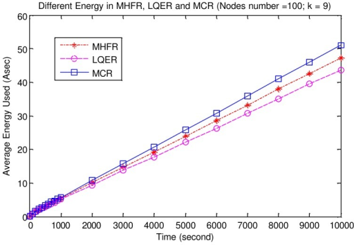 Average Energy Consumption of MHFR, LRER and MCR