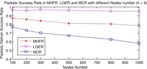 Success Rate of MHFR, LQER and MCR