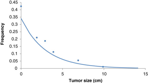 Frequency distribution of tumor size. Dots represent actual values from references [9-11] and the line is the exponential fitting to the real data (R2 = 0.92). Parameter λ = 0.3 which implies in an average tumor size of 3.3 cm.