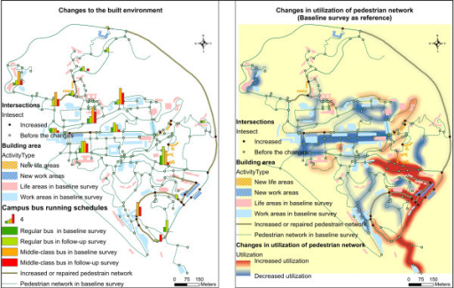 Changes to the built environment (left) and changes in utilization of pedestrian network (right).