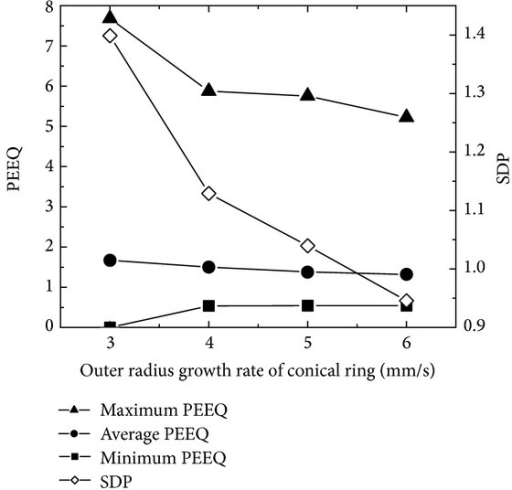 The changing curves of the maximum, minimum, and average PEEQ and SDP with ring's outer radius growth rate.