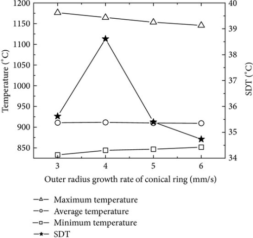 The changing curves of the maximum, minimum, and average temperatures and SDT with ring's outer radius growth rate.