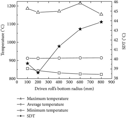 The changing curves of the maximum, minimum, and average temperatures and SDT with driven roll's bottom radius.