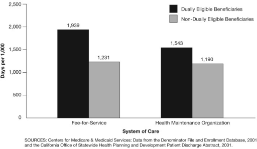 Mean Inpatient Days, by System of Care for Disabled Dually and Non-Dually Eligible Medicare Beneficiaries: California, 2001