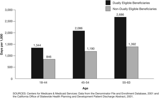 Mean Inpatient Days, by Age for Disabled Dually and Non-Dually Eligible Medicare Beneficiaries: California, 2001