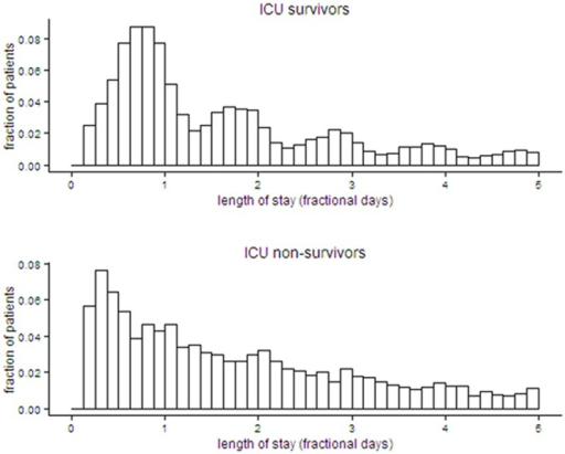 Distribution of ICU LoS for survivors and non-survivors.