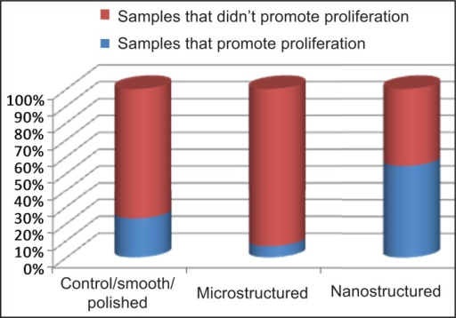 Percentage of groups of samples that promote proliferation in each surface topography.