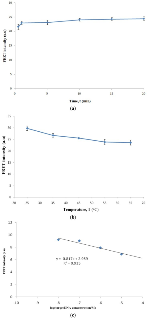 Factors affecting the hybridization signal intensity; effect of (A) hybridization time (B) hybridization temperature and (C) target DNA concentration on FRET emission. Excitation was fixed at 488 nm; scan rate: 2 nm/s; slidwidth: 10 nm.