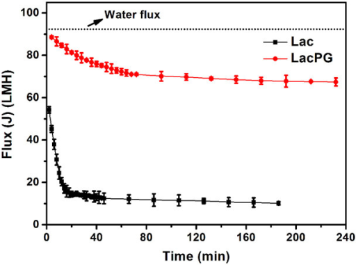 Flux change of ultrafiltration membrane (MWCO = 30 kDa) for deionised water, Lac and LacPG (25°C, pressure = 0.1 MPa); error bars shows standard deviations from triplicate measurements.