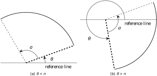 Definition of the angle of the orientation of an arc open i definition of the angle of the orientation of an arc with a general opening angle ccuart Gallery