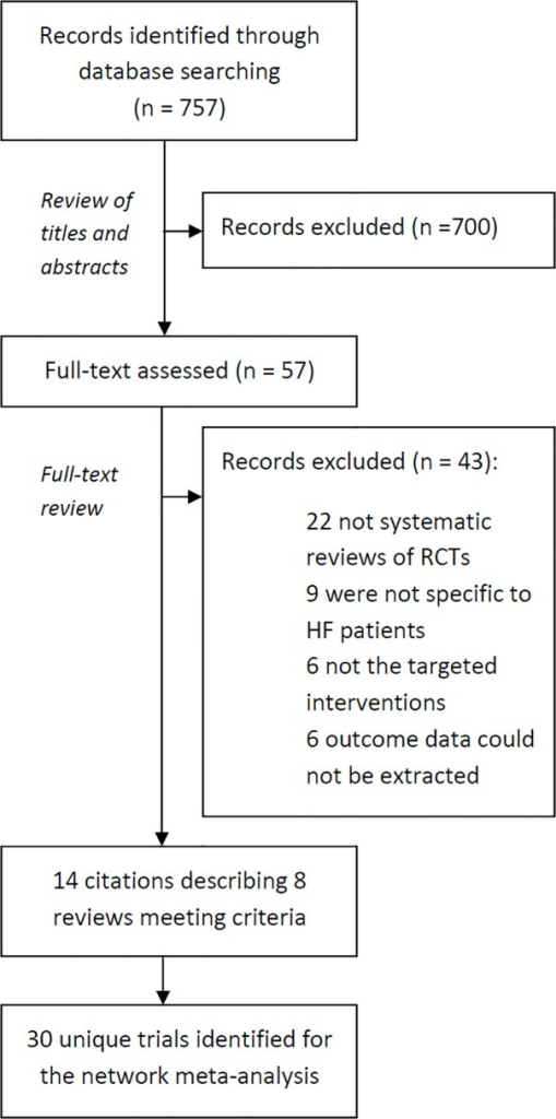 Flow chart for the identification of studies used in the network meta-analysis of telemedicine interventions for heart failure patients