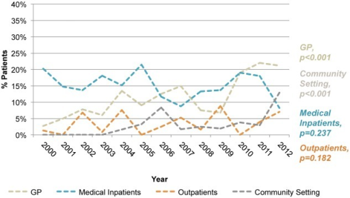 Non-Routine HIV diagnosis by location over time.Within the Non-Routine settings, a steady and significant increase in diagnoses was made within primary care and community settings.
